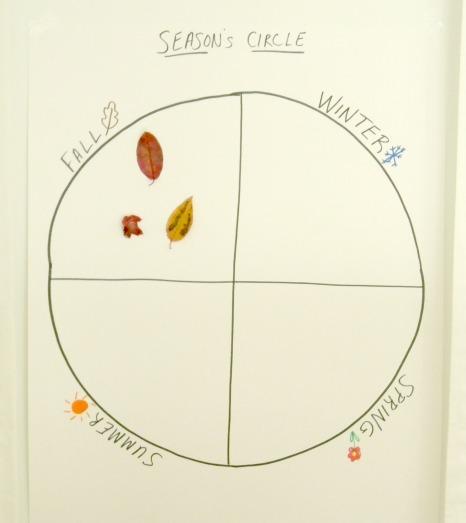 Seasons' Circle Chart